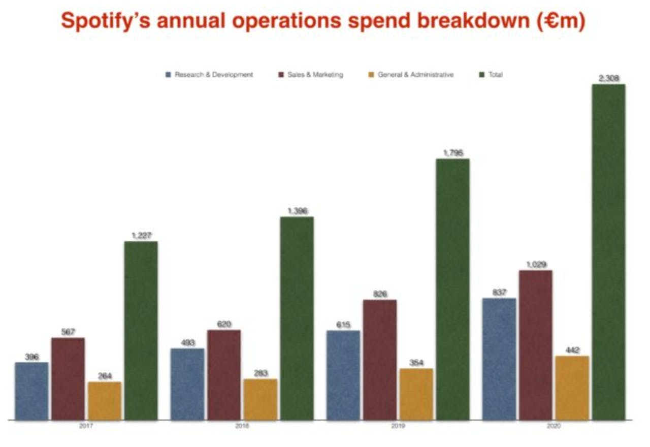 bron: Spotify investor filings